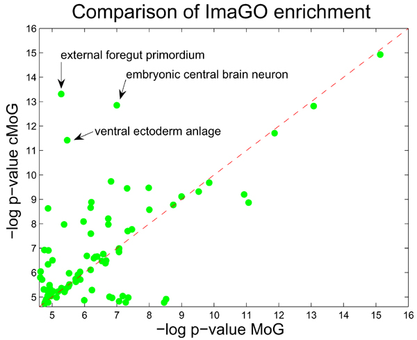 http://static-content.springer.com/image/art%3A10.1186%2F1471-2105-8-S10-S3/MediaObjects/12859_2007_Article_1980_Fig5_HTML.jpg