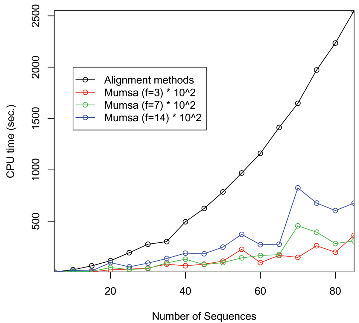 http://static-content.springer.com/image/art%3A10.1186%2F1471-2105-8-S5-S9/MediaObjects/12859_2007_Article_1922_Fig2_HTML.jpg