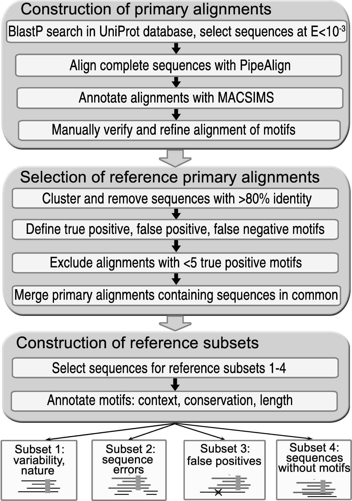 http://static-content.springer.com/image/art%3A10.1186%2F1471-2105-9-213/MediaObjects/12859_2007_Article_2198_Fig1_HTML.jpg