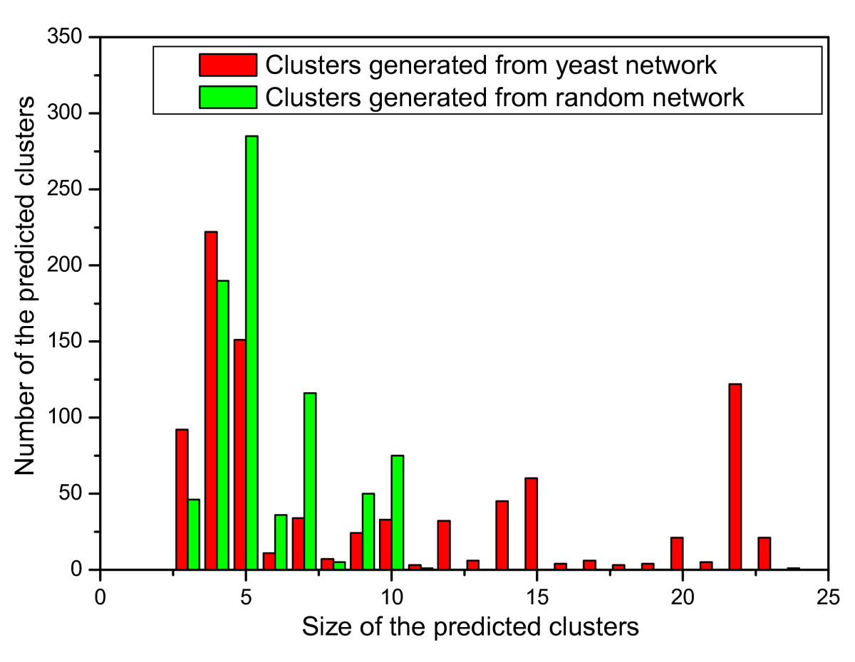 http://static-content.springer.com/image/art%3A10.1186%2F1471-2105-9-398/MediaObjects/12859_2008_Article_2383_Fig5_HTML.jpg