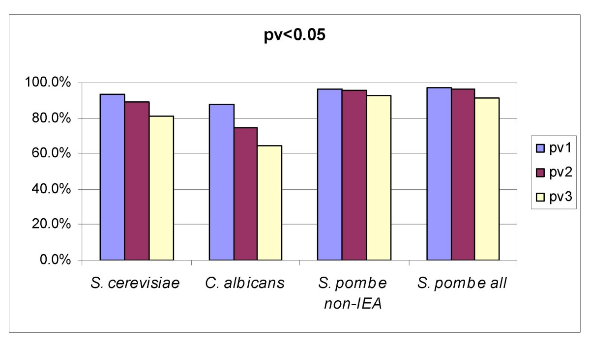 http://static-content.springer.com/image/art%3A10.1186%2F1471-2105-9-444/MediaObjects/12859_2008_Article_2429_Fig3_HTML.jpg