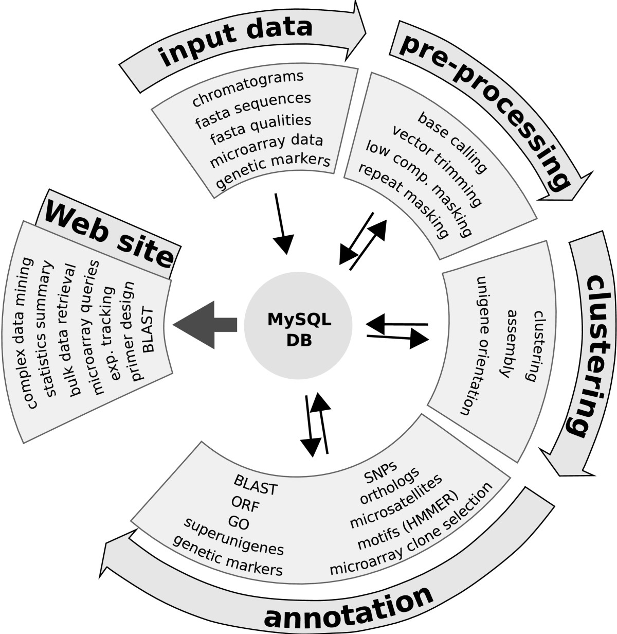http://static-content.springer.com/image/art%3A10.1186%2F1471-2105-9-5/MediaObjects/12859_2007_Article_1990_Fig1_HTML.jpg