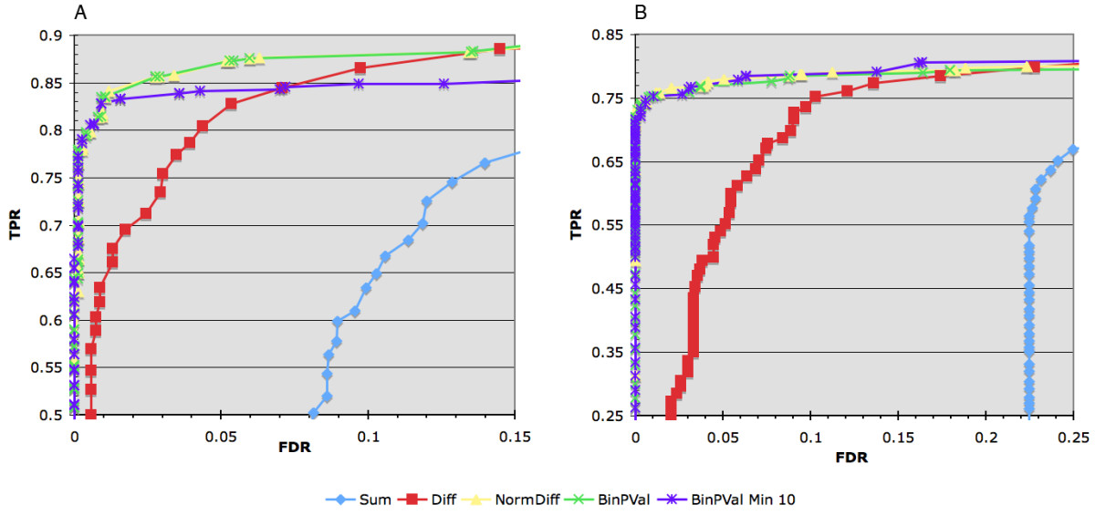 http://static-content.springer.com/image/art%3A10.1186%2F1471-2105-9-523/MediaObjects/12859_2008_Article_2508_Fig3_HTML.jpg