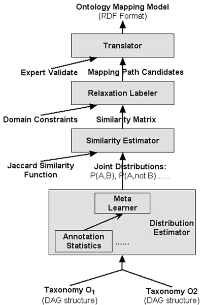 http://static-content.springer.com/image/art%3A10.1186%2F1471-2105-9-S1-S6/MediaObjects/12859_2008_Article_2550_Fig2_HTML.jpg