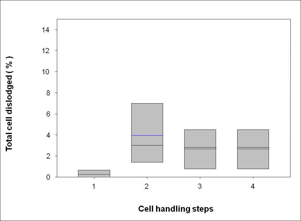 http://static-content.springer.com/image/art%3A10.1186%2F1471-2121-11-54/MediaObjects/12860_2009_Article_499_Fig6_HTML.jpg