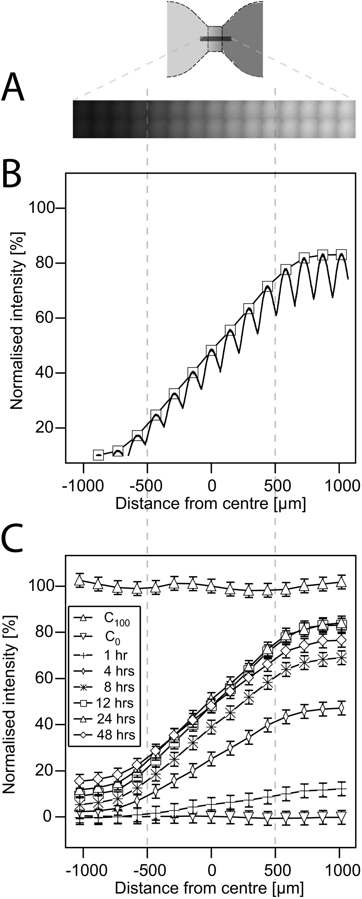 http://static-content.springer.com/image/art%3A10.1186%2F1471-2121-12-21/MediaObjects/12860_2010_Article_567_Fig3_HTML.jpg
