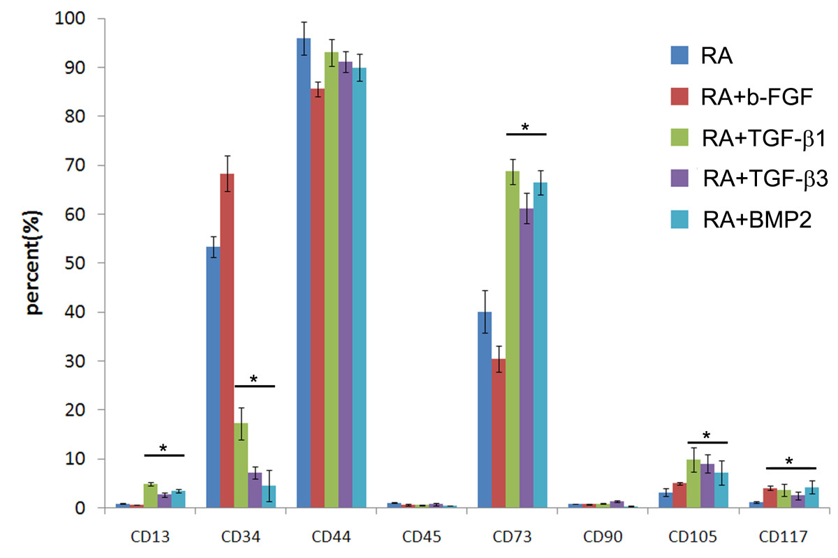 http://static-content.springer.com/image/art%3A10.1186%2F1471-2121-13-35/MediaObjects/12860_2012_Article_633_Fig2_HTML.jpg