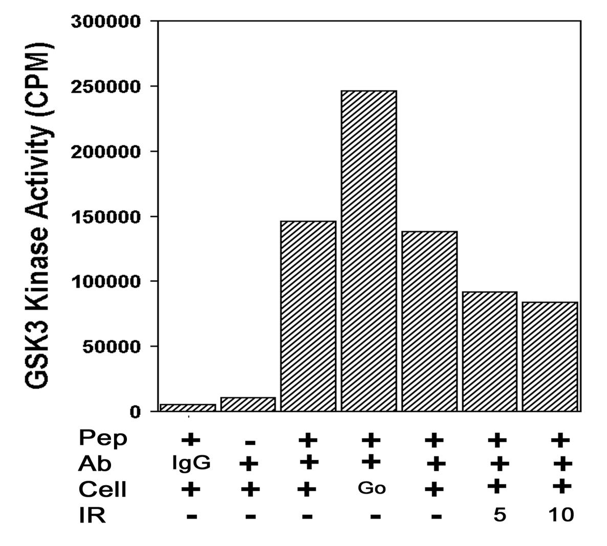http://static-content.springer.com/image/art%3A10.1186%2F1471-2121-2-12/MediaObjects/12860_2001_Article_16_Fig4_HTML.jpg