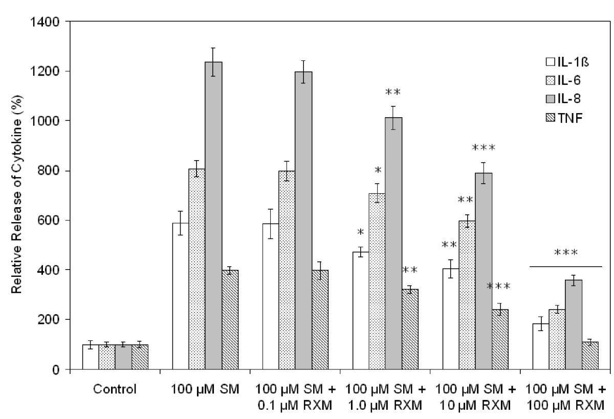 http://static-content.springer.com/image/art%3A10.1186%2F1471-2121-8-17/MediaObjects/12860_2007_Article_17_Fig4_HTML.jpg