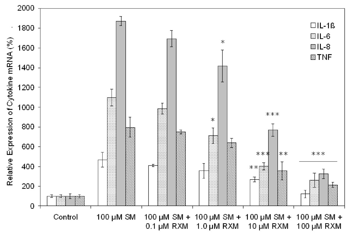 http://static-content.springer.com/image/art%3A10.1186%2F1471-2121-8-17/MediaObjects/12860_2007_Article_17_Fig5_HTML.jpg