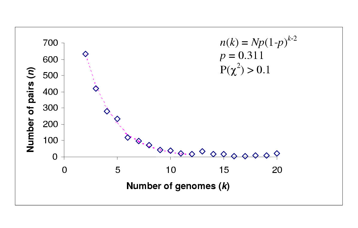 http://static-content.springer.com/image/art%3A10.1186%2F1471-2148-1-8/MediaObjects/12862_2001_Article_8_Fig1_HTML.jpg