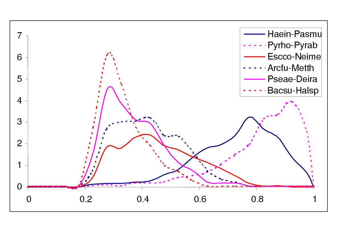 http://static-content.springer.com/image/art%3A10.1186%2F1471-2148-1-8/MediaObjects/12862_2001_Article_8_Fig2_HTML.jpg