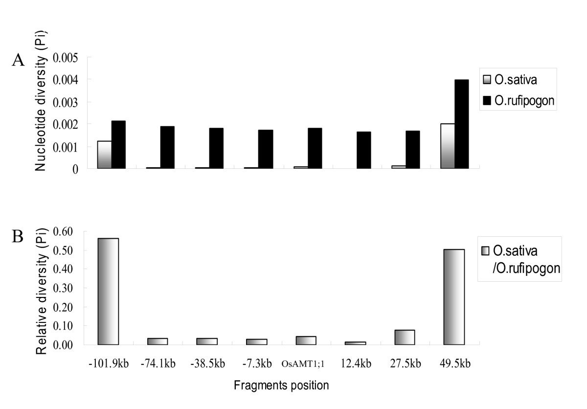 http://static-content.springer.com/image/art%3A10.1186%2F1471-2148-11-61/MediaObjects/12862_2010_1667_Fig3_HTML.jpg
