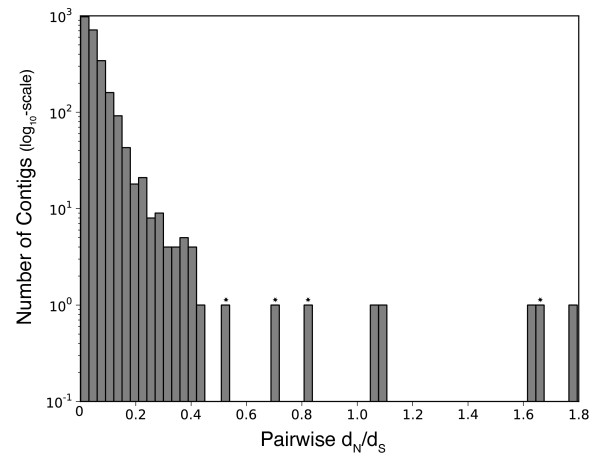http://static-content.springer.com/image/art%3A10.1186%2F1471-2148-12-217/MediaObjects/12862_2012_2265_Fig3_HTML.jpg
