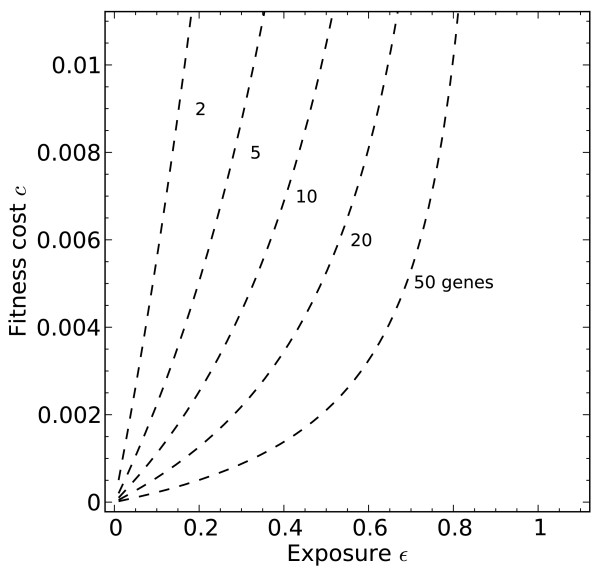 http://static-content.springer.com/image/art%3A10.1186%2F1471-2148-12-55/MediaObjects/12862_2011_2138_Fig5_HTML.jpg