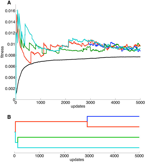 http://static-content.springer.com/image/art%3A10.1186%2F1471-2148-14-113/MediaObjects/12862_2014_2610_Fig4_HTML.jpg