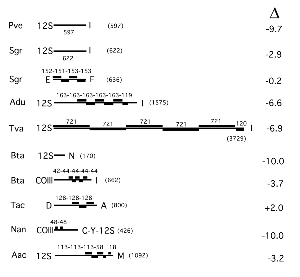 http://static-content.springer.com/image/art%3A10.1186%2F1471-2148-4-25/MediaObjects/12862_2004_Article_85_Fig9_HTML.jpg