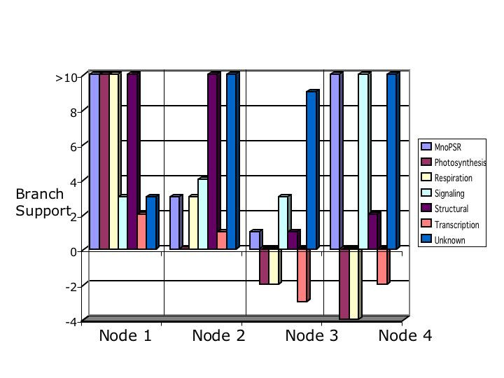 http://static-content.springer.com/image/art%3A10.1186%2F1471-2148-6-48/MediaObjects/12862_2006_Article_233_Fig8_HTML.jpg