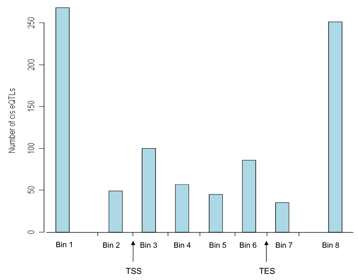 http://static-content.springer.com/image/art%3A10.1186%2F1471-2156-10-27/MediaObjects/12863_2008_Article_685_Fig4_HTML.jpg