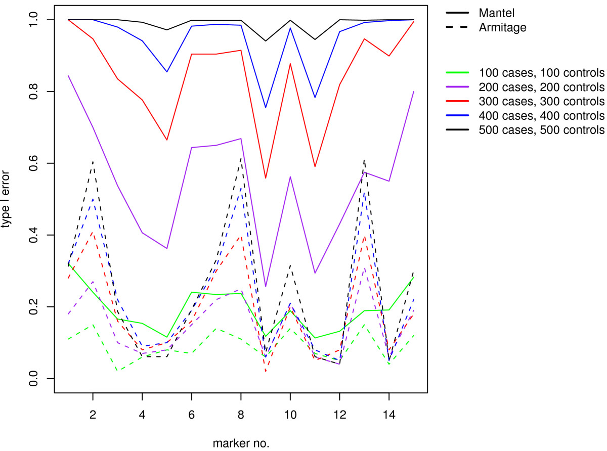 http://static-content.springer.com/image/art%3A10.1186%2F1471-2156-10-3/MediaObjects/12863_2008_Article_661_Fig3_HTML.jpg