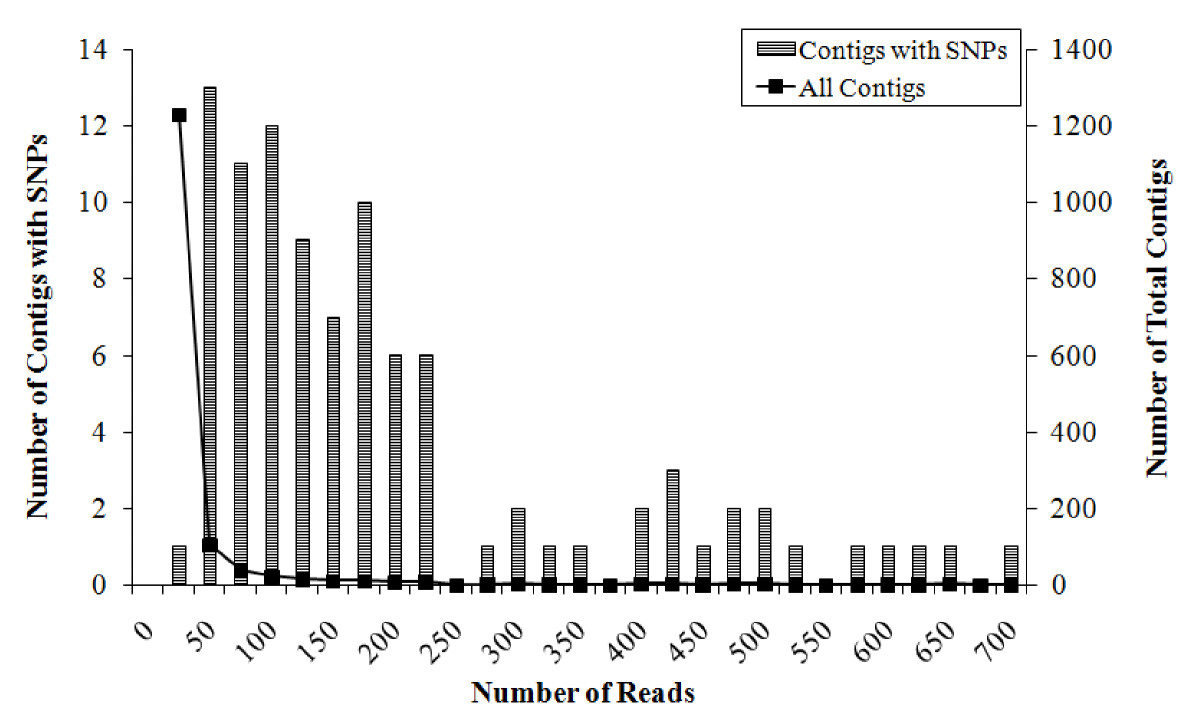http://static-content.springer.com/image/art%3A10.1186%2F1471-2156-11-32/MediaObjects/12863_2010_Article_779_Fig3_HTML.jpg