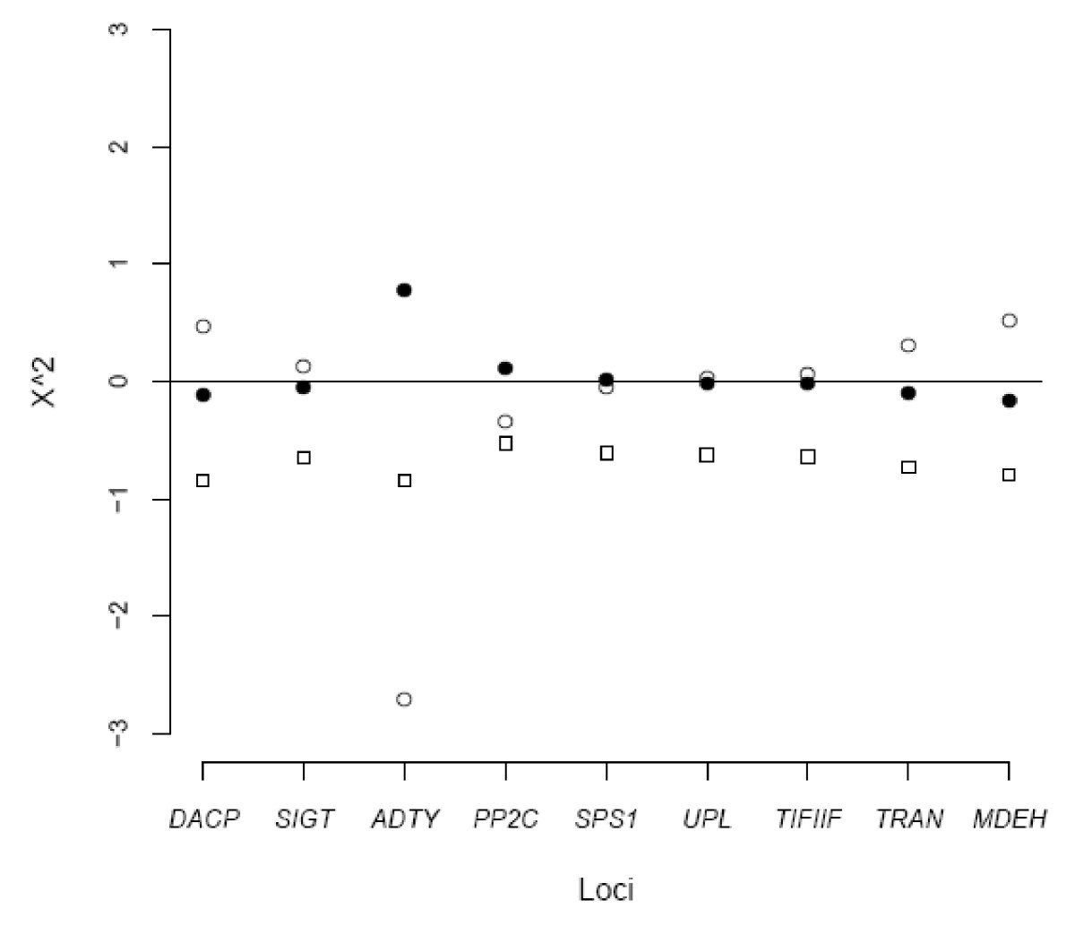 http://static-content.springer.com/image/art%3A10.1186%2F1471-2156-11-90/MediaObjects/12863_2010_Article_837_Fig1_HTML.jpg