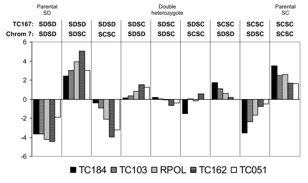 http://static-content.springer.com/image/art%3A10.1186%2F1471-2156-12-54/MediaObjects/12863_2010_915_Fig3_HTML.jpg