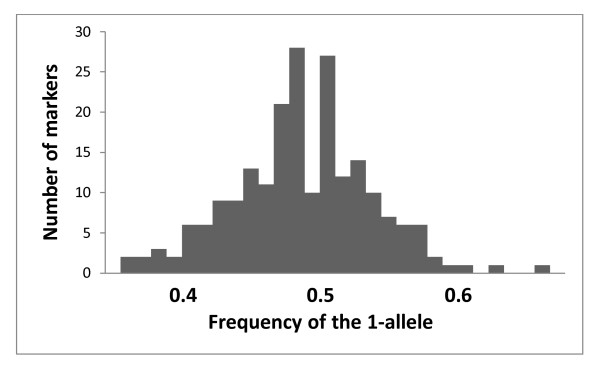 http://static-content.springer.com/image/art%3A10.1186%2F1471-2156-12-95/MediaObjects/12863_2011_954_Fig1_HTML.jpg