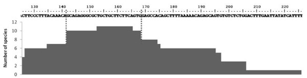 http://static-content.springer.com/image/art%3A10.1186%2F1471-2156-13-33/MediaObjects/12863_2012_1012_Fig3_HTML.jpg
