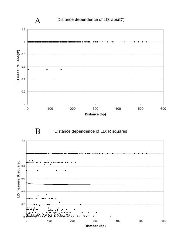 http://static-content.springer.com/image/art%3A10.1186%2F1471-2156-3-19/MediaObjects/12863_2002_Article_45_Fig5_HTML.jpg
