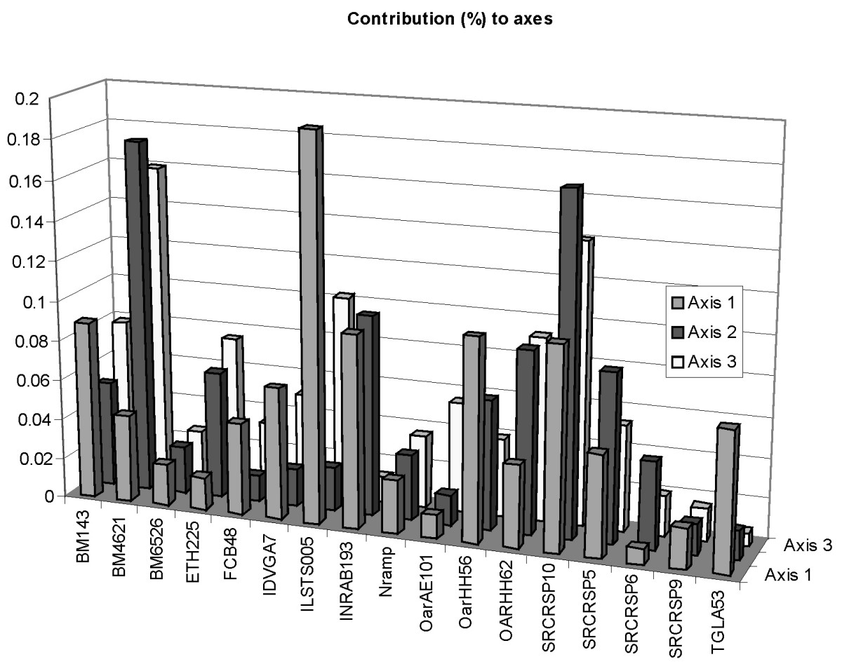 http://static-content.springer.com/image/art%3A10.1186%2F1471-2156-9-11/MediaObjects/12863_2007_Article_577_Fig5_HTML.jpg