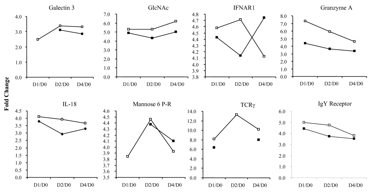 http://static-content.springer.com/image/art%3A10.1186%2F1471-2164-10-260/MediaObjects/12864_2009_Article_2144_Fig4_HTML.jpg