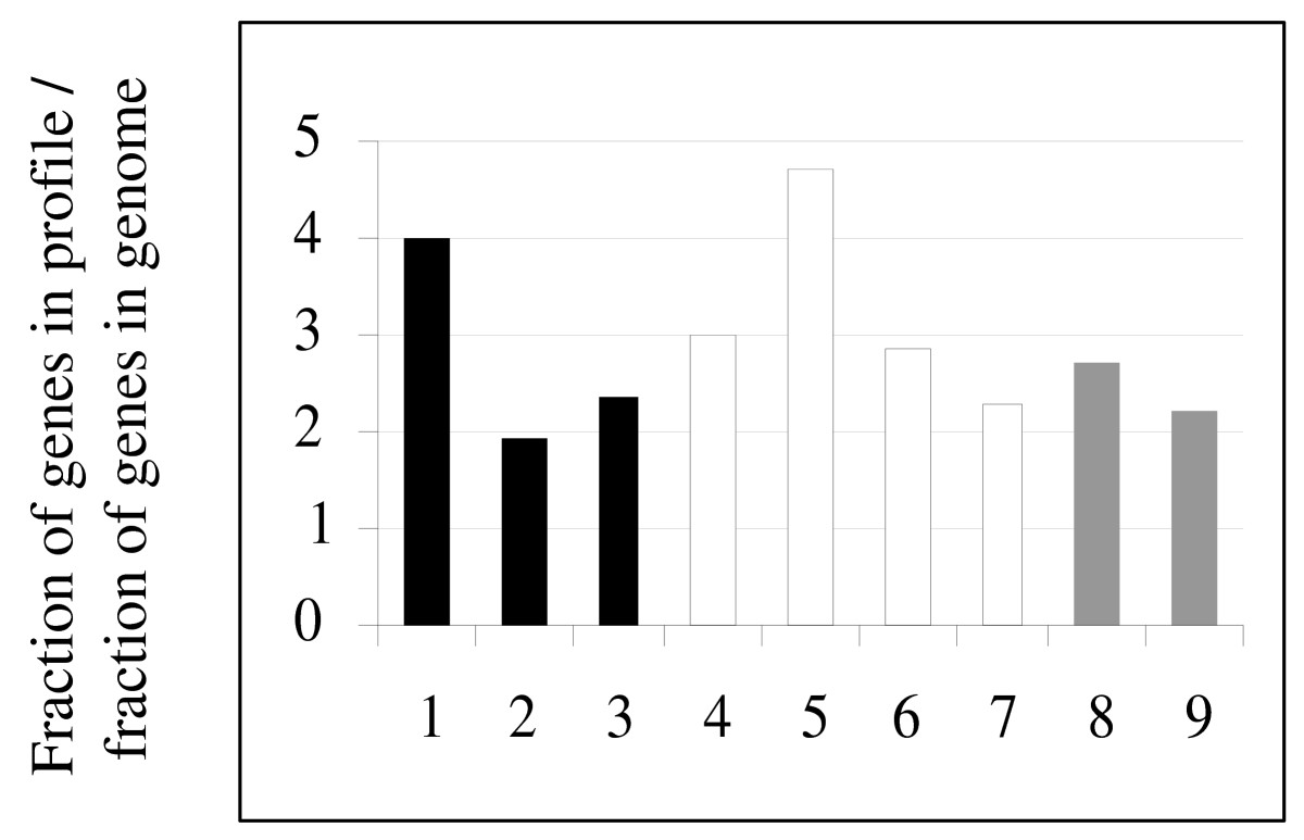 http://static-content.springer.com/image/art%3A10.1186%2F1471-2164-10-273/MediaObjects/12864_2009_Article_2157_Fig1_HTML.jpg