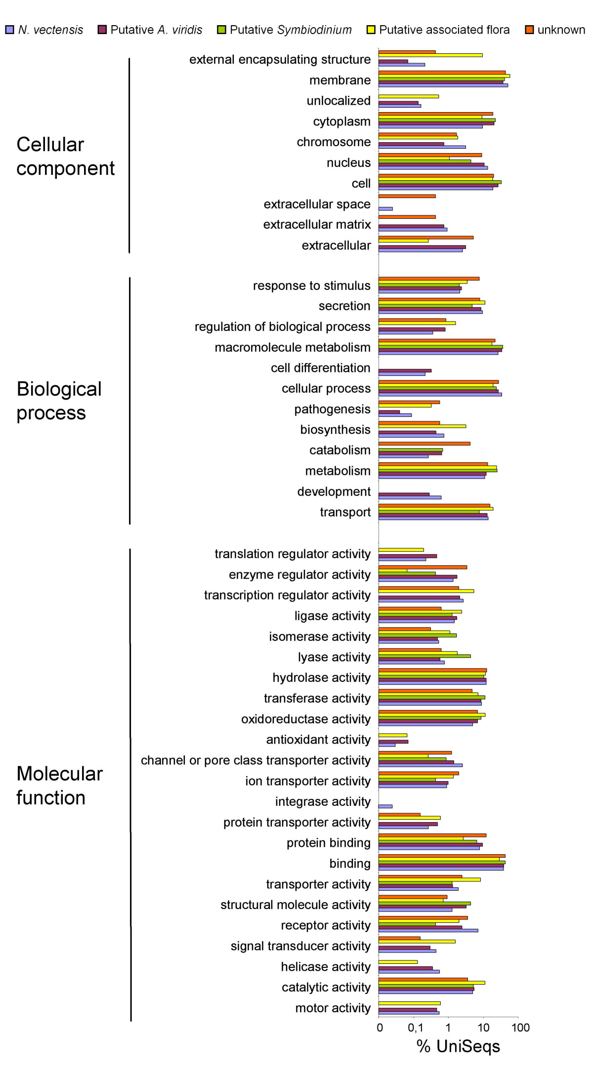 http://static-content.springer.com/image/art%3A10.1186%2F1471-2164-10-333/MediaObjects/12864_2009_Article_2217_Fig7_HTML.jpg