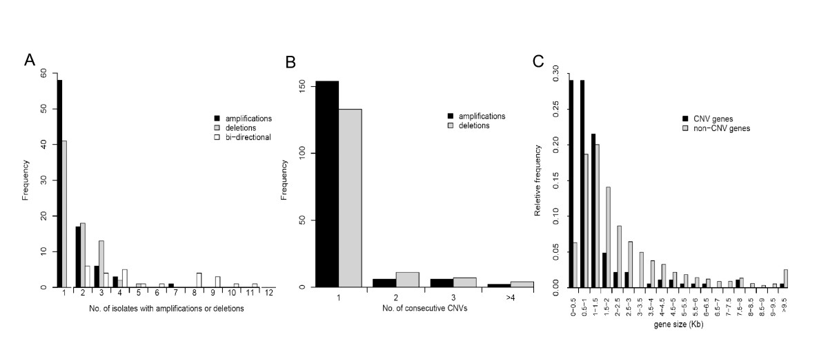 http://static-content.springer.com/image/art%3A10.1186%2F1471-2164-10-353/MediaObjects/12864_2009_Article_2237_Fig3_HTML.jpg