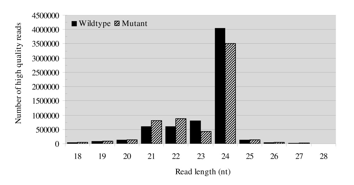 http://static-content.springer.com/image/art%3A10.1186%2F1471-2164-10-457/MediaObjects/12864_2009_Article_2341_Fig2_HTML.jpg
