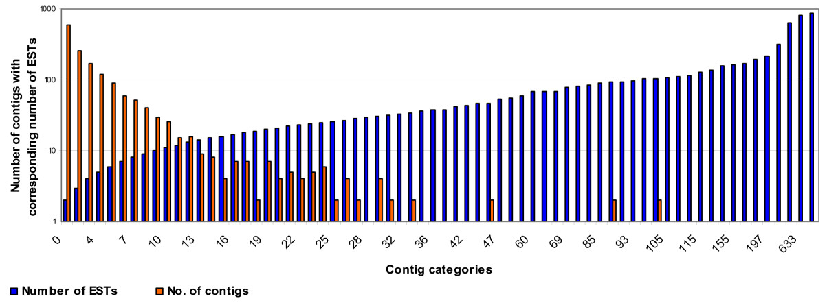 http://static-content.springer.com/image/art%3A10.1186%2F1471-2164-10-523/MediaObjects/12864_2009_Article_2407_Fig2_HTML.jpg