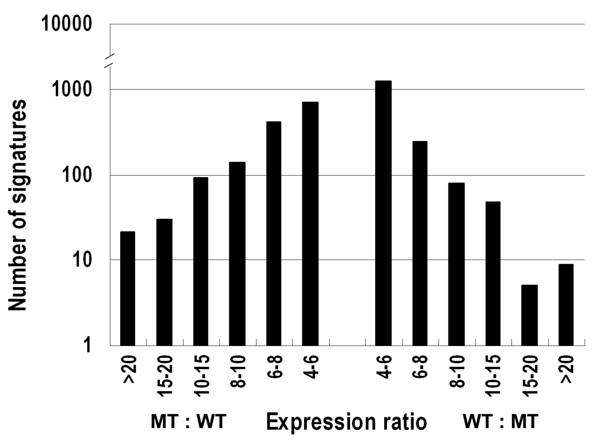 http://static-content.springer.com/image/art%3A10.1186%2F1471-2164-10-540/MediaObjects/12864_2009_Article_2424_Fig2_HTML.jpg