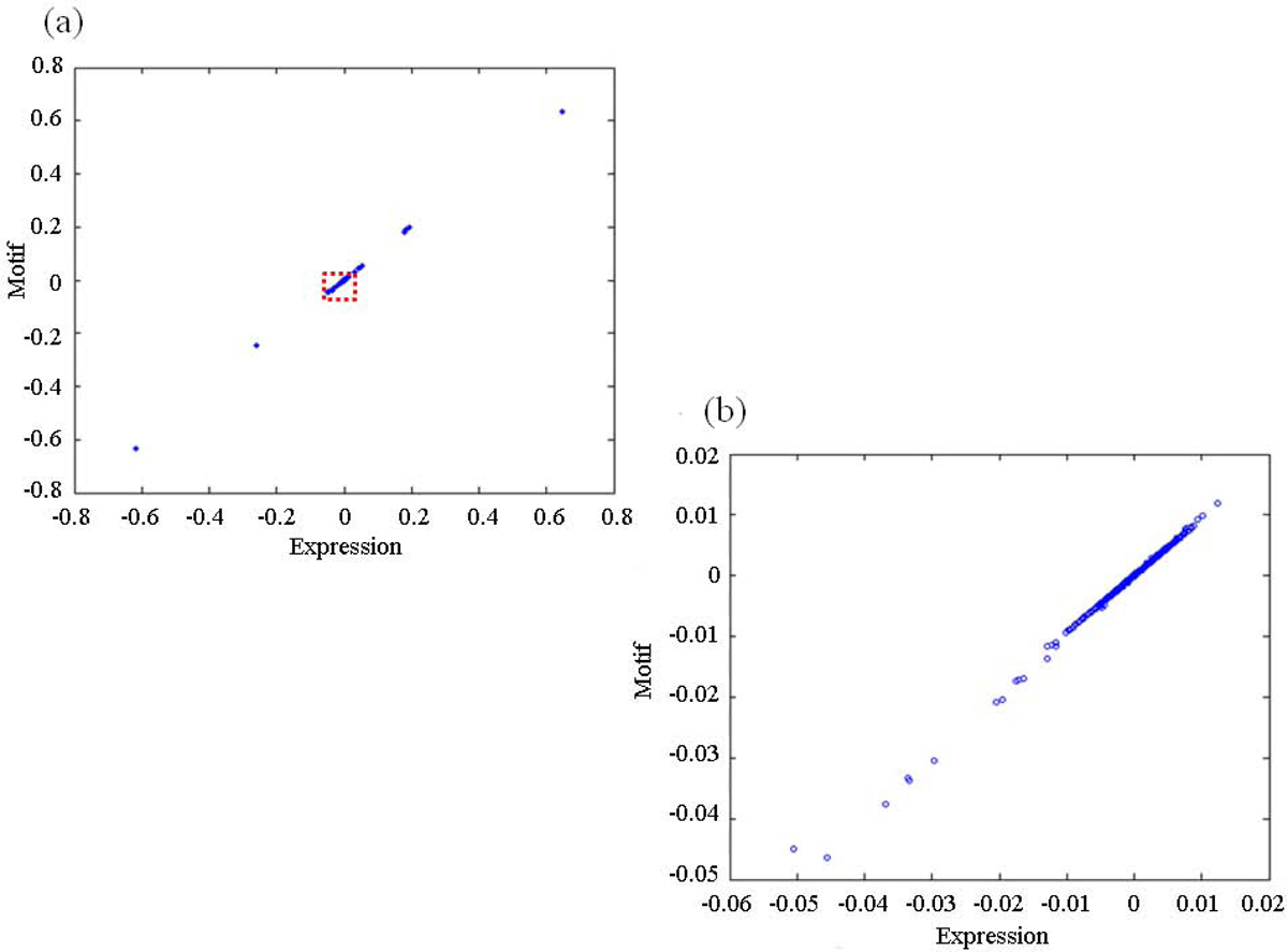 http://static-content.springer.com/image/art%3A10.1186%2F1471-2164-10-S3-S29/MediaObjects/12864_2009_Article_2587_Fig4_HTML.jpg