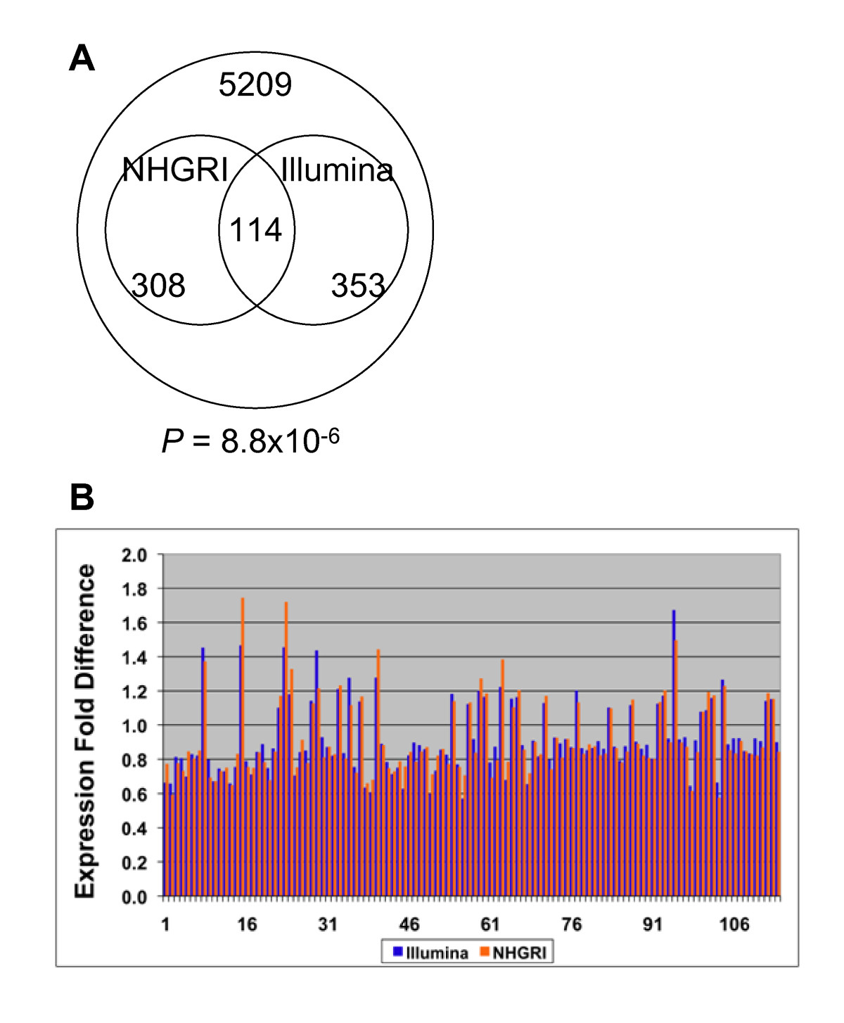http://static-content.springer.com/image/art%3A10.1186%2F1471-2164-11-194/MediaObjects/12864_2009_Article_2788_Fig4_HTML.jpg