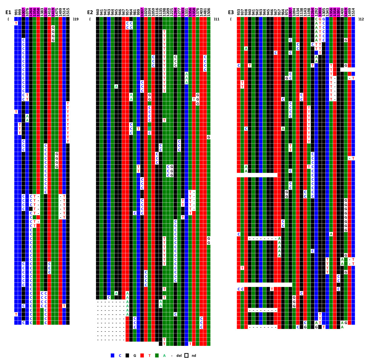 http://static-content.springer.com/image/art%3A10.1186%2F1471-2164-11-195/MediaObjects/12864_2009_Article_2789_Fig3_HTML.jpg