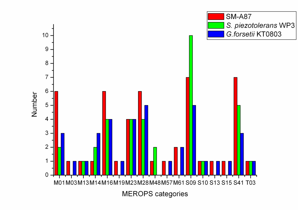 http://static-content.springer.com/image/art%3A10.1186%2F1471-2164-11-247/MediaObjects/12864_2009_Article_2841_Fig2_HTML.jpg
