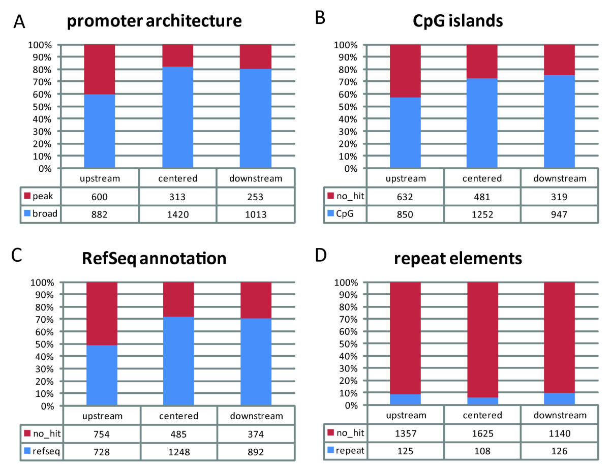 http://static-content.springer.com/image/art%3A10.1186%2F1471-2164-11-257/MediaObjects/12864_2009_Article_2851_Fig3_HTML.jpg