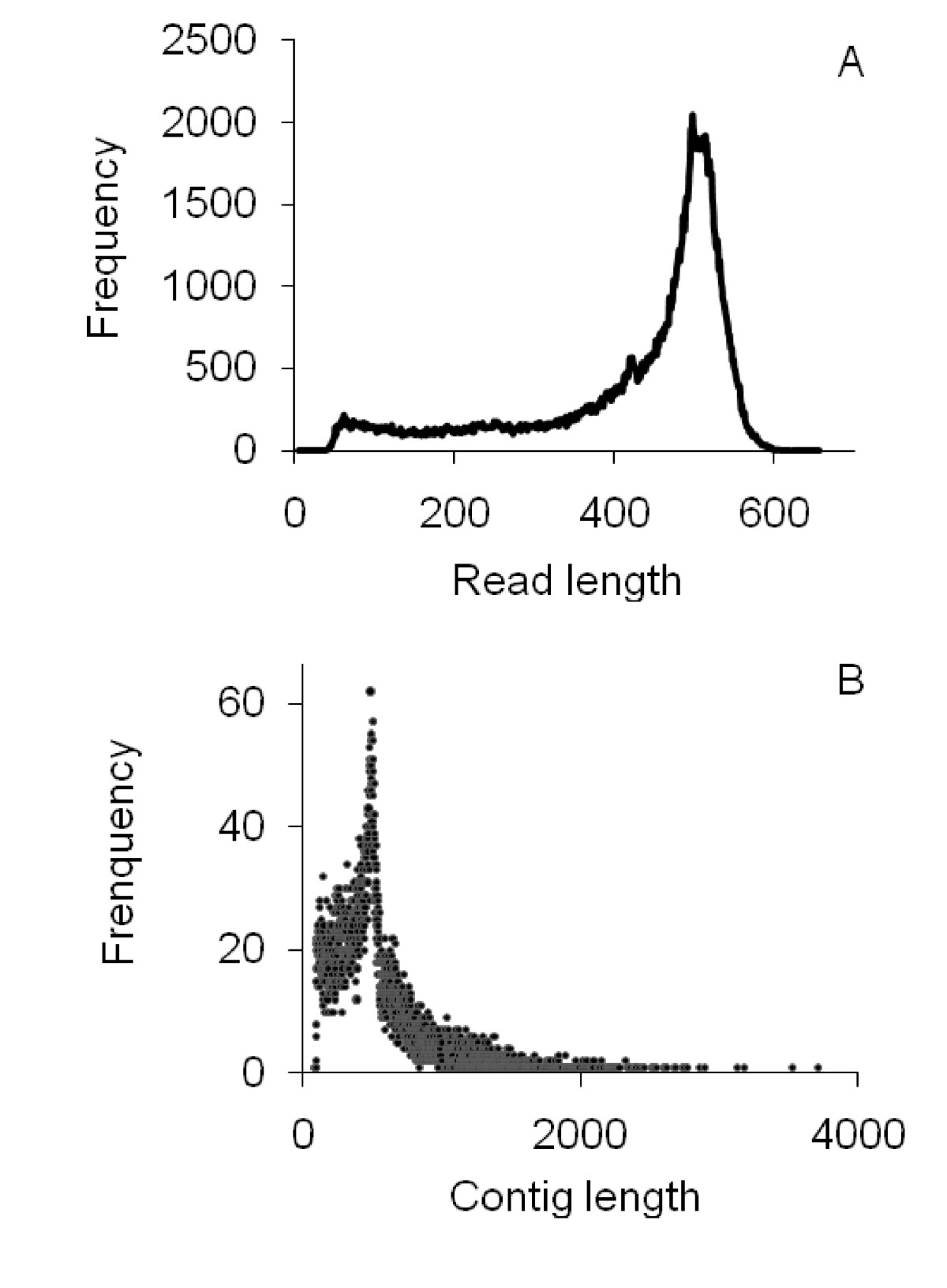 http://static-content.springer.com/image/art%3A10.1186%2F1471-2164-11-262/MediaObjects/12864_2009_Article_2856_Fig2_HTML.jpg