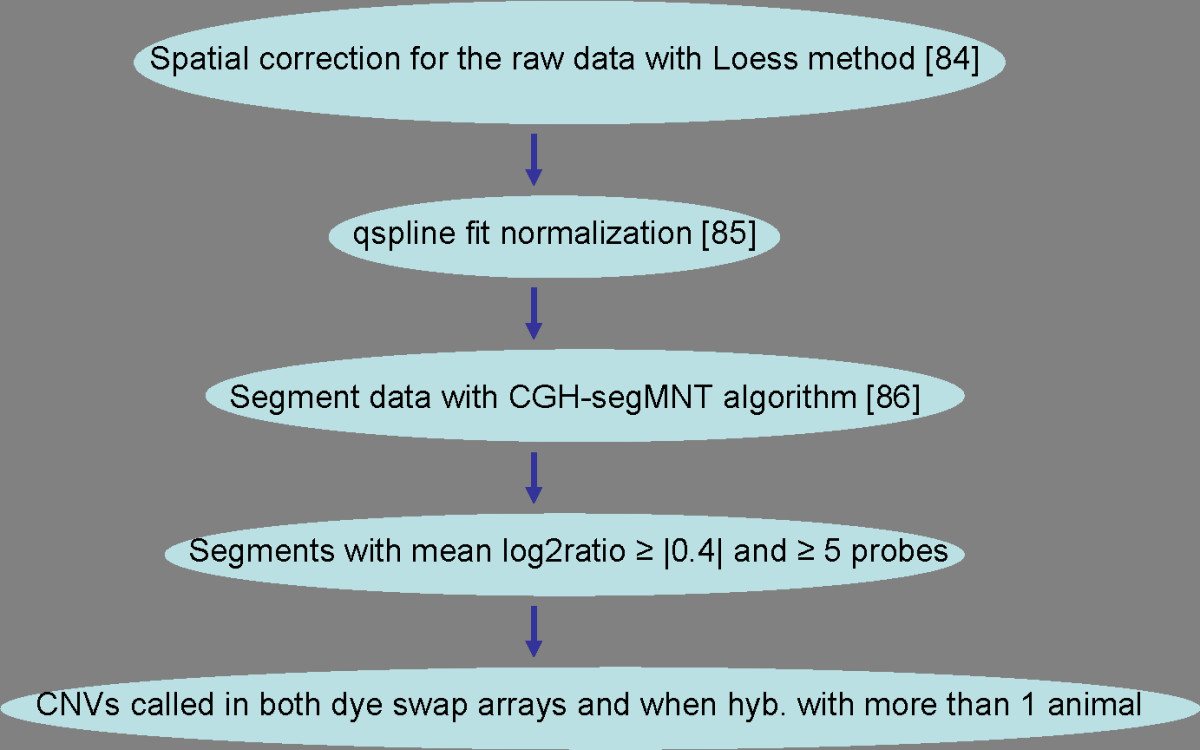 http://static-content.springer.com/image/art%3A10.1186%2F1471-2164-11-284/MediaObjects/12864_2009_Article_2878_Fig2_HTML.jpg