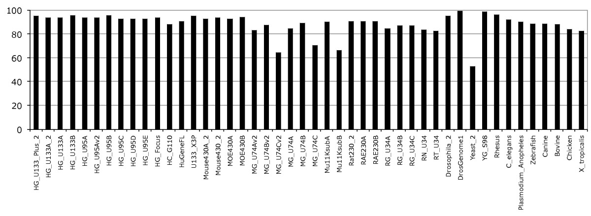 http://static-content.springer.com/image/art%3A10.1186%2F1471-2164-11-294/MediaObjects/12864_2009_Article_2888_Fig1_HTML.jpg