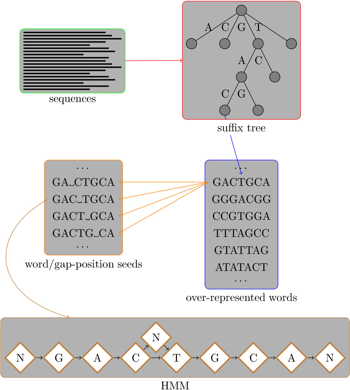 http://static-content.springer.com/image/art%3A10.1186%2F1471-2164-11-30/MediaObjects/12864_2009_Article_2624_Fig2_HTML.jpg