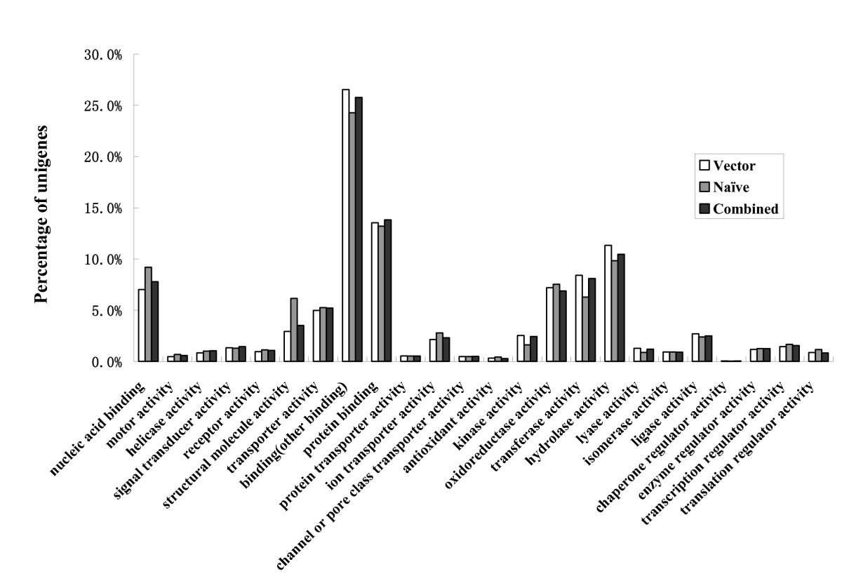 http://static-content.springer.com/image/art%3A10.1186%2F1471-2164-11-303/MediaObjects/12864_2010_Article_2897_Fig2_HTML.jpg