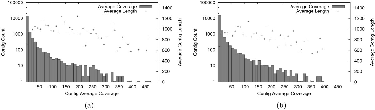 http://static-content.springer.com/image/art%3A10.1186%2F1471-2164-11-310/MediaObjects/12864_2009_Article_2904_Fig2_HTML.jpg