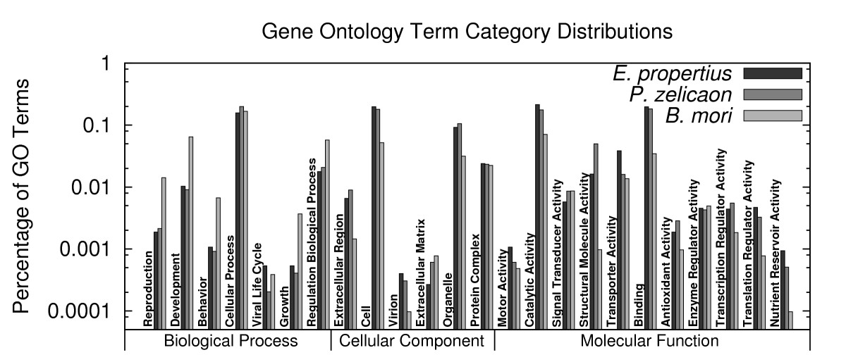 http://static-content.springer.com/image/art%3A10.1186%2F1471-2164-11-310/MediaObjects/12864_2009_Article_2904_Fig3_HTML.jpg